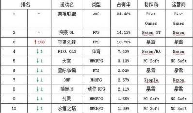 韩国最新网游榜:《守望先锋》运营首周位居第三